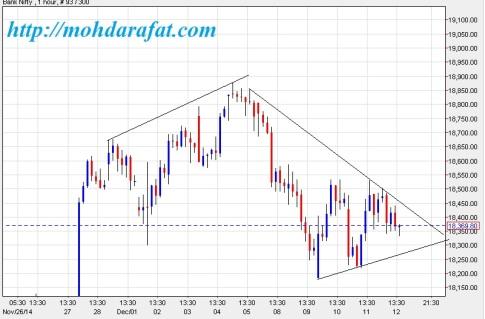 banknifty technical chart
