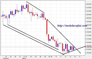 gold technical weekly chart