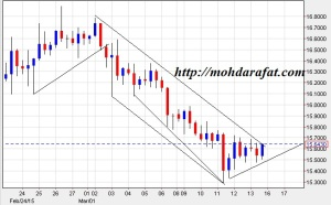 silver technical chart weekly